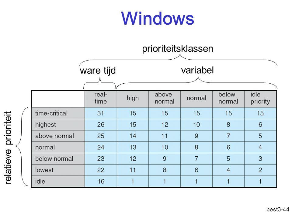 best3-44 Windows ware tijd variabel prioriteitsklassen relatieve prioriteit