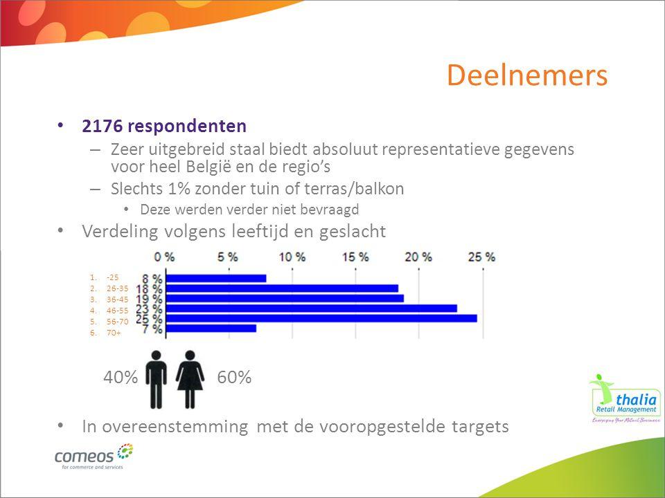 Deelnemers 2176 respondenten – Zeer uitgebreid staal biedt absoluut representatieve gegevens voor heel België en de regio's – Slechts 1% zonder tuin o