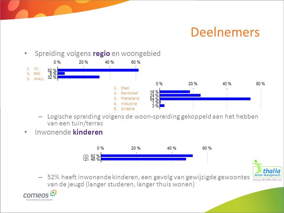 Deelnemers Spreiding volgens regio en woongebied – Logische spreiding volgens de woon-spreiding gekoppeld aan het hebben van een tuin/terras Inwonende