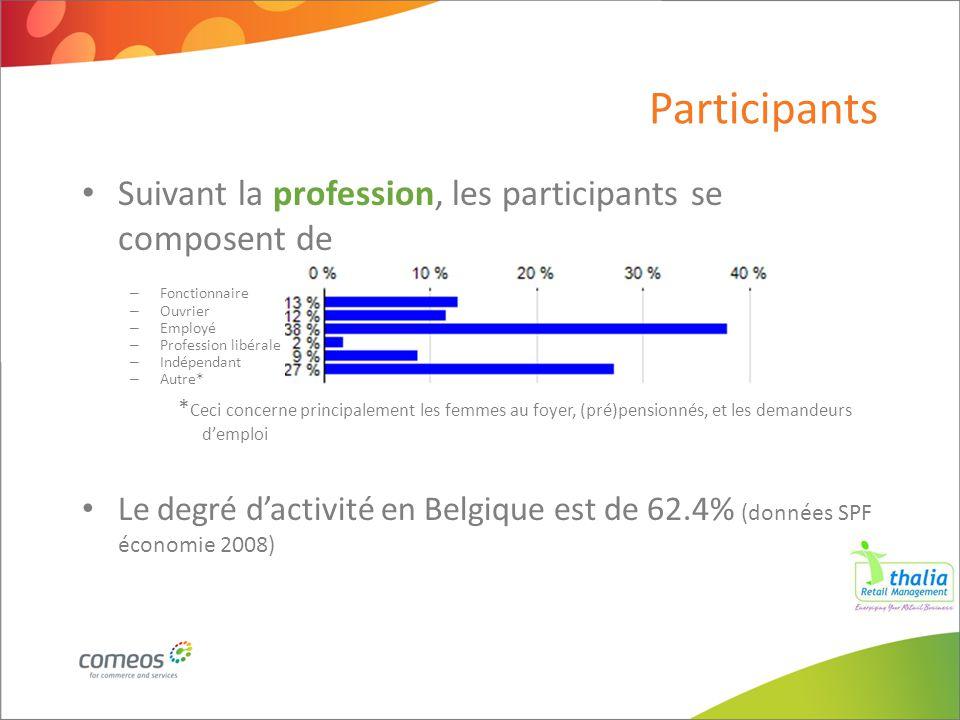 Participants Suivant la profession, les participants se composent de – Fonctionnaire – Ouvrier – Employé – Profession libérale – Indépendant – Autre*