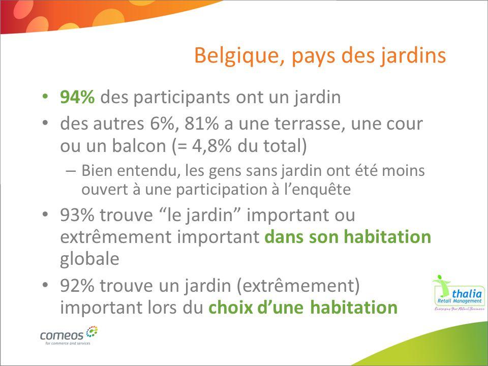 Belgique, pays des jardins 94% des participants ont un jardin des autres 6%, 81% a une terrasse, une cour ou un balcon (= 4,8% du total) – Bien entend
