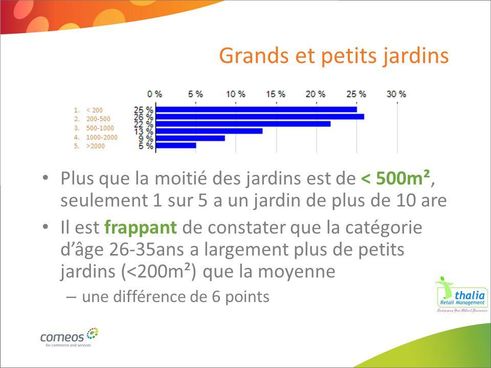 Grands et petits jardins Plus que la moitié des jardins est de < 500m², seulement 1 sur 5 a un jardin de plus de 10 are Il est frappant de constater q