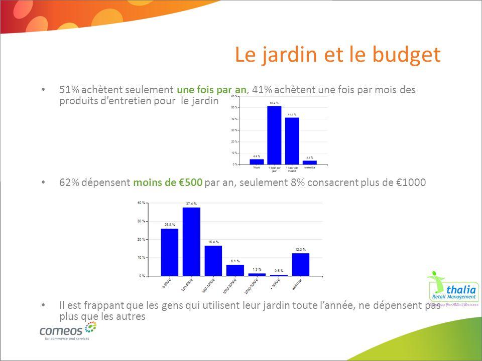 Le jardin et le budget 51% achètent seulement une fois par an, 41% achètent une fois par mois des produits d'entretien pour le jardin 62% dépensent mo