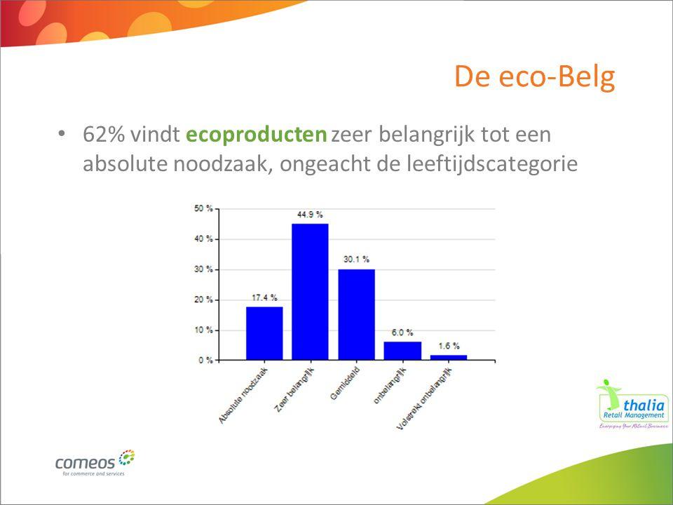 De eco-Belg 62% vindt ecoproducten zeer belangrijk tot een absolute noodzaak, ongeacht de leeftijdscategorie