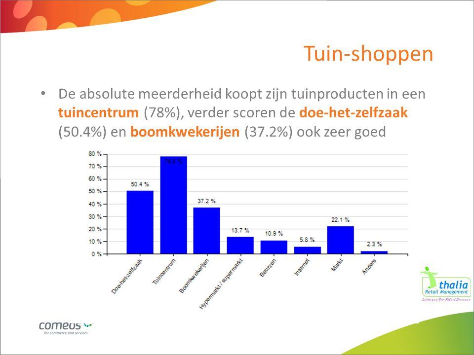 De absolute meerderheid koopt zijn tuinproducten in een tuincentrum (78%), verder scoren de doe-het-zelfzaak (50.4%) en boomkwekerijen (37.2%) ook zee