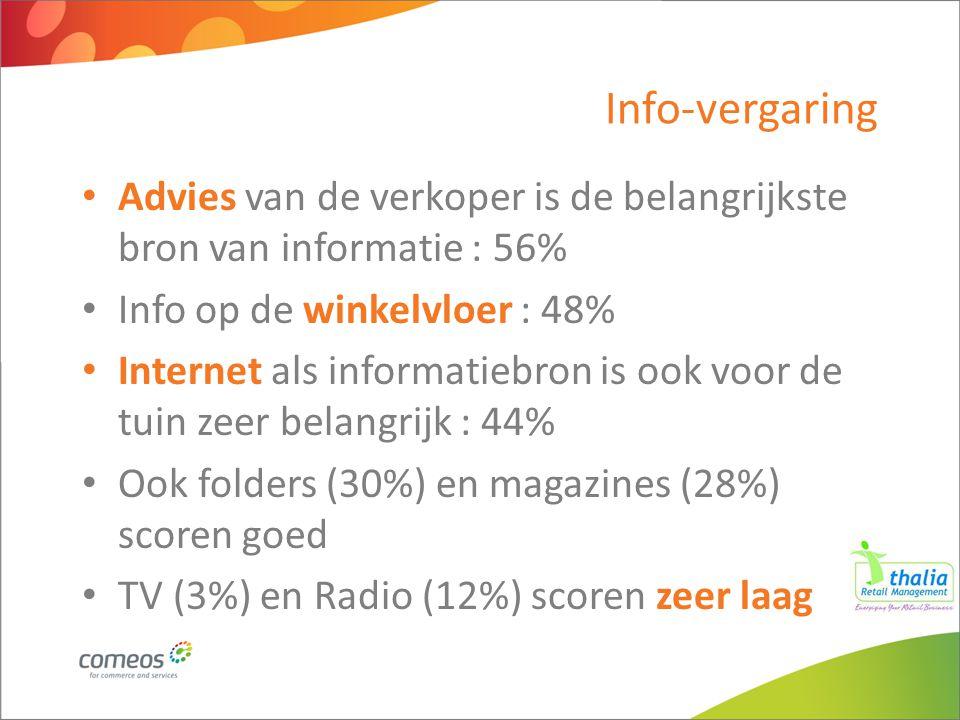 Advies van de verkoper is de belangrijkste bron van informatie : 56% Info op de winkelvloer : 48% Internet als informatiebron is ook voor de tuin zeer