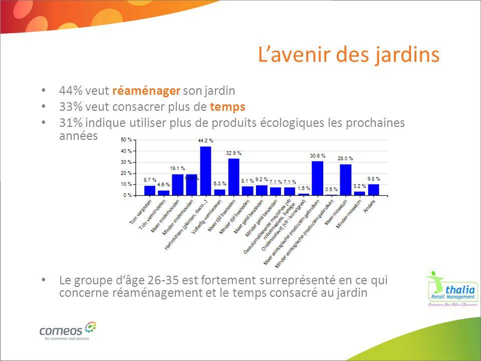 44% veut réaménager son jardin 33% veut consacrer plus de temps 31% indique utiliser plus de produits écologiques les prochaines années Le groupe d'âg