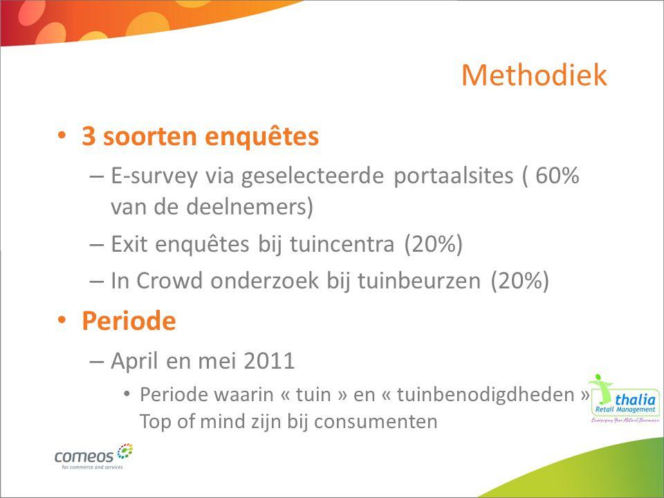 Methodiek 3 soorten enquêtes – E-survey via geselecteerde portaalsites ( 60% van de deelnemers) – Exit enquêtes bij tuincentra (20%) – In Crowd onderz
