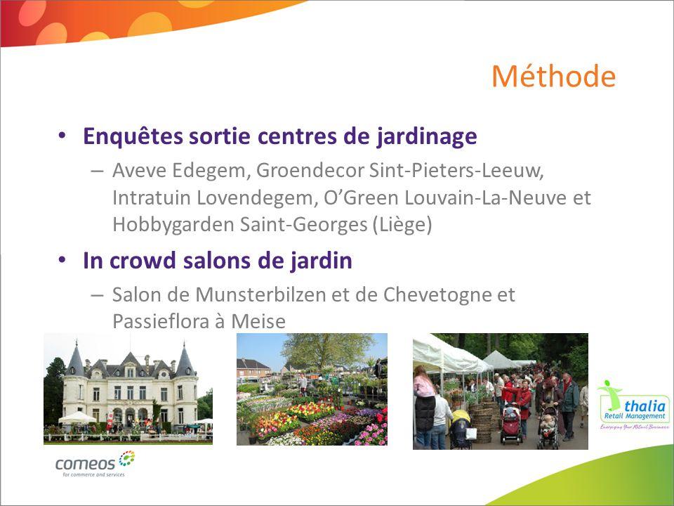 Méthode Enquêtes sortie centres de jardinage – Aveve Edegem, Groendecor Sint-Pieters-Leeuw, Intratuin Lovendegem, O'Green Louvain-La-Neuve et Hobbygar