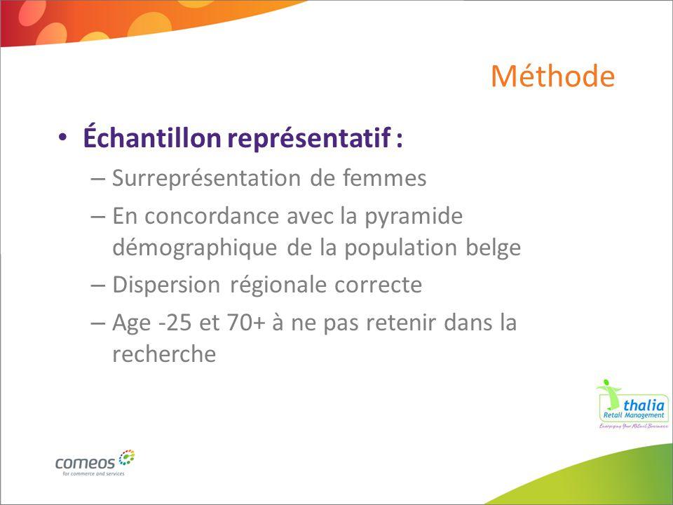 Méthode Échantillon représentatif : – Surreprésentation de femmes – En concordance avec la pyramide démographique de la population belge – Dispersion