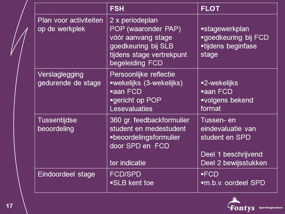 17 FSHFLOT Plan voor activiteiten op de werkplek 2 x periodeplan POP (waaronder PAP) vóór aanvang stage goedkeuring bij SLB tijdens stage vertrekpunt begeleiding FCD  stagewerkplan  goedkeuring bij FCD  tijdens beginfase stage Verslaglegging gedurende de stage Persoonlijke reflectie  wekelijks (3-wekelijks)  aan FCD  gericht op POP Lesevaluaties  2-wekelijks  aan FCD  volgens bekend format Tussentijdse beoordeling 360 gr.