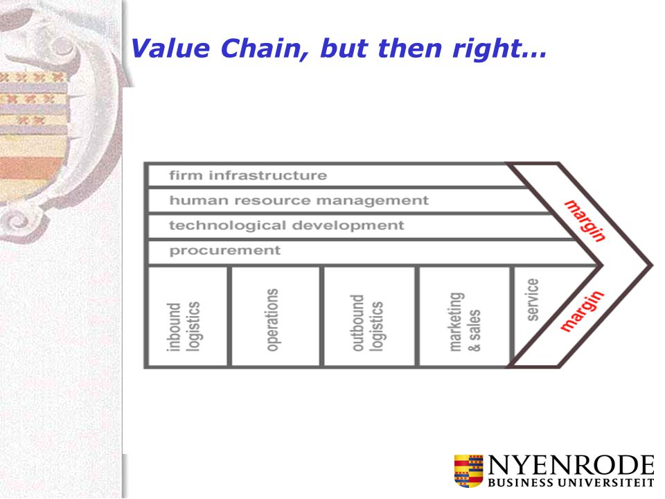 Value Chain, but then right…