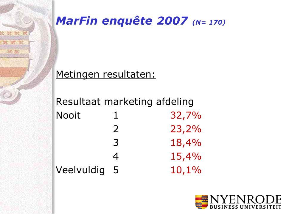 MarFin enquête 2007 (N= 170) Metingen resultaten: Resultaat marketing afdeling Nooit132,7% 223,2% 318,4% 415,4% Veelvuldig510,1%
