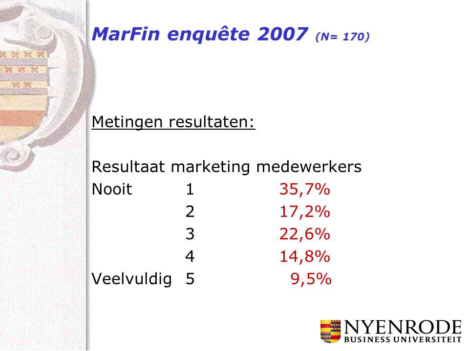 MarFin enquête 2007 (N= 170) Metingen resultaten: Resultaat marketing medewerkers Nooit135,7% 217,2% 322,6% 414,8% Veelvuldig5 9,5%