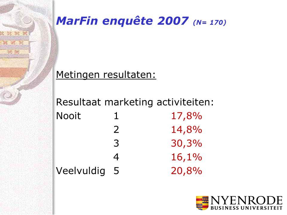 MarFin enquête 2007 (N= 170) Metingen resultaten: Resultaat marketing activiteiten: Nooit117,8% 214,8% 330,3% 416,1% Veelvuldig520,8%
