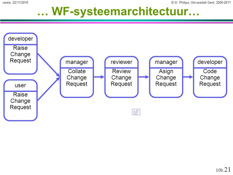 © W. Philips, Universiteit Gent, 2000-2011versie: 22/11/2010 10b. 21 … WF-systeemarchitectuur… developer Raise Change Request manager Collate Change R