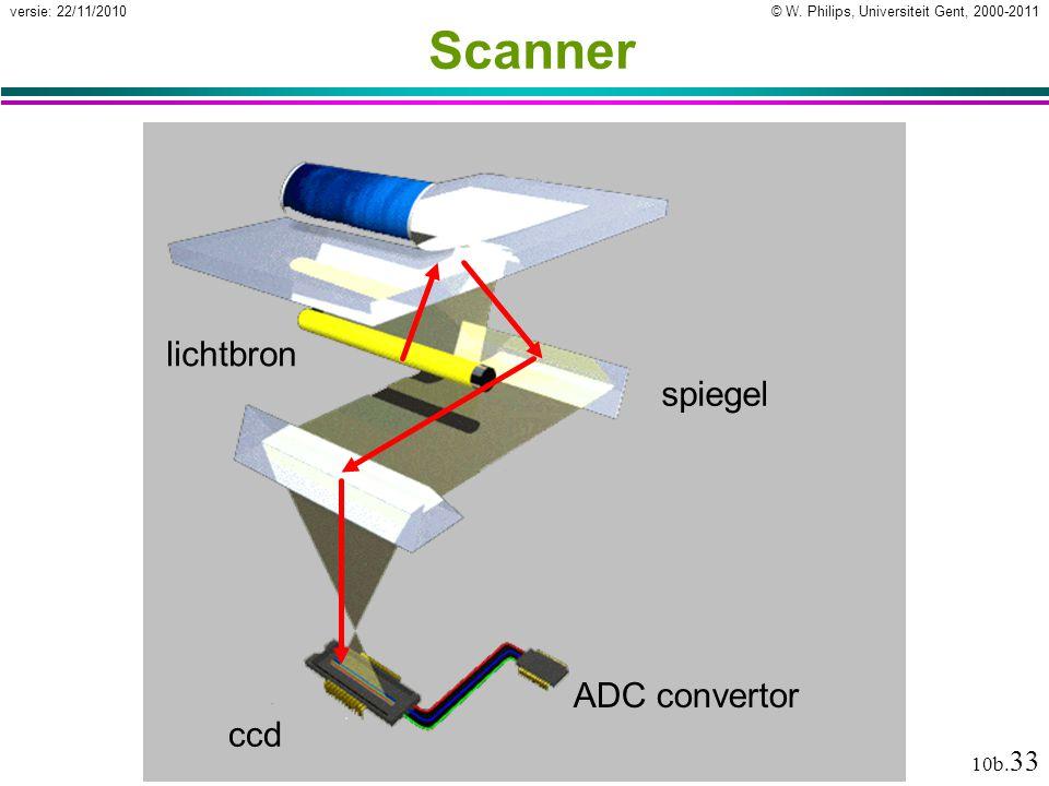 © W. Philips, Universiteit Gent, 2000-2011versie: 22/11/2010 10b. 33 Scanner lichtbron spiegel ccd ADC convertor