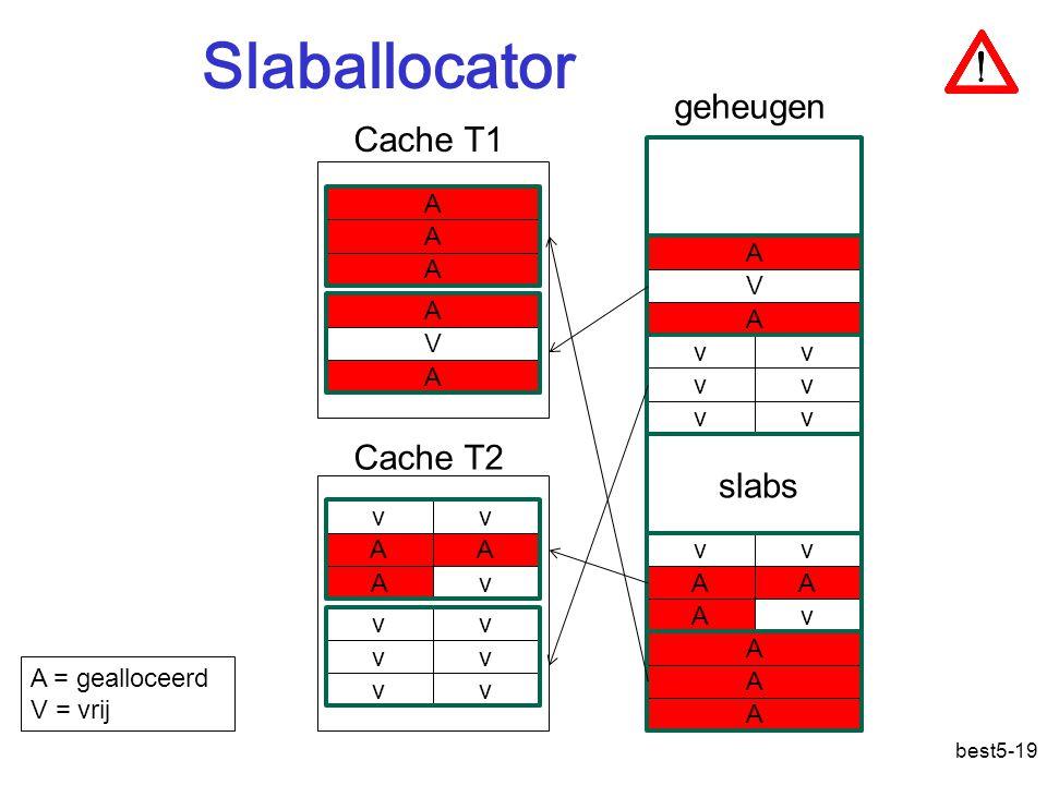 best5-19 Slaballocator A A A A V A v v v v v v v A A v A v v A A v A v A A A A V A v v v v v v Cache T1 Cache T2 A = gealloceerd V = vrij slabs geheugen