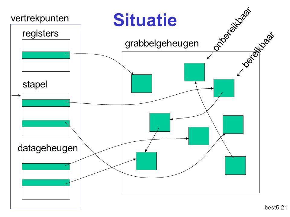 best5-21 Situatie grabbelgeheugen stapel registers datageheugen vertrekpunten ← bereikbaar ← onbereikbaar →