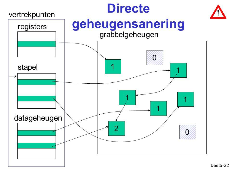 best5-22 Directe geheugensanering grabbelgeheugen stapel 1 1 1 2 1 0 1 registers datageheugen vertrekpunten 0 → Geheugensanering: direct