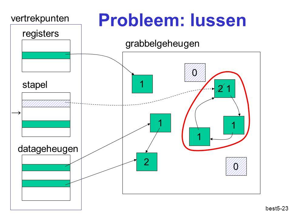 best5-23 Probleem: lussen grabbelgeheugen stapel 1 2 1 1 2 1 0 1 registers datageheugen vertrekpunten 0 →