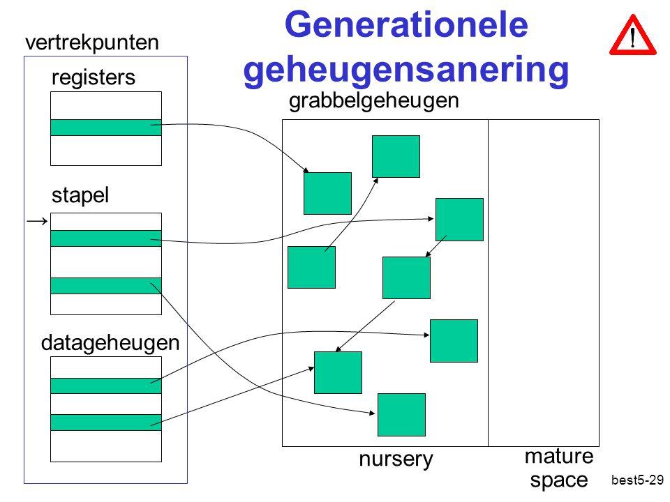 best5-29 Generationele geheugensanering grabbelgeheugen stapel registers datageheugen vertrekpunten → nursery mature space Geheugensanering: generationeel