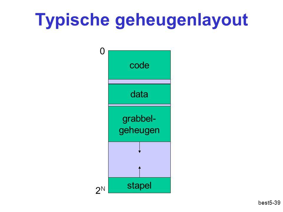 best5-39 Typische geheugenlayout code data grabbel- geheugen stapel 0 2N2N