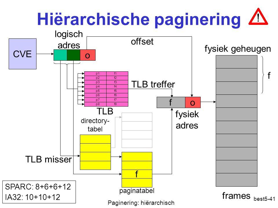 best5-41 Hiërarchische paginering CVE o fo f offset paginatabel frames fysiek geheugen logisch adres fysiek adres f p1 f1 p2 f2 p3 f3 p4 f4 p5 f5 p6 f6 p7 f7 p8 f8 TLB treffer TLB misser TLB SPARC: 8+6+6+12 IA32: 10+10+12 directory- tabel Paginering: hiërarchisch
