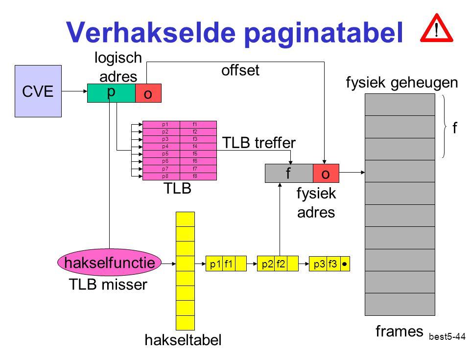 best5-44 Verhakselde paginatabel CVE p o fo offset frames fysiek geheugen logisch adres fysiek adres f p1 f1 p2 f2 p3 f3 p4 f4 p5 f5 p6 f6 p7 f7 p8 f8 TLB treffer TLB misser TLB hakselfunctie p1 f1p2 f2 p3 f3 hakseltabel Adresvertaling: hakselfunctie