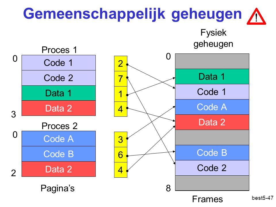 best5-47 3 6 4 Gemeenschappelijk geheugen 4 Fysiek geheugen 0 8 0 3 Code 2 Code 1 Code 2 Data 1 Code 1 Code A Data 2 Code B Code 2 Frames 2 7 1 Data 2 0 2 Code 2 Code A Code B Data 2 Pagina's Proces 1 Proces 2