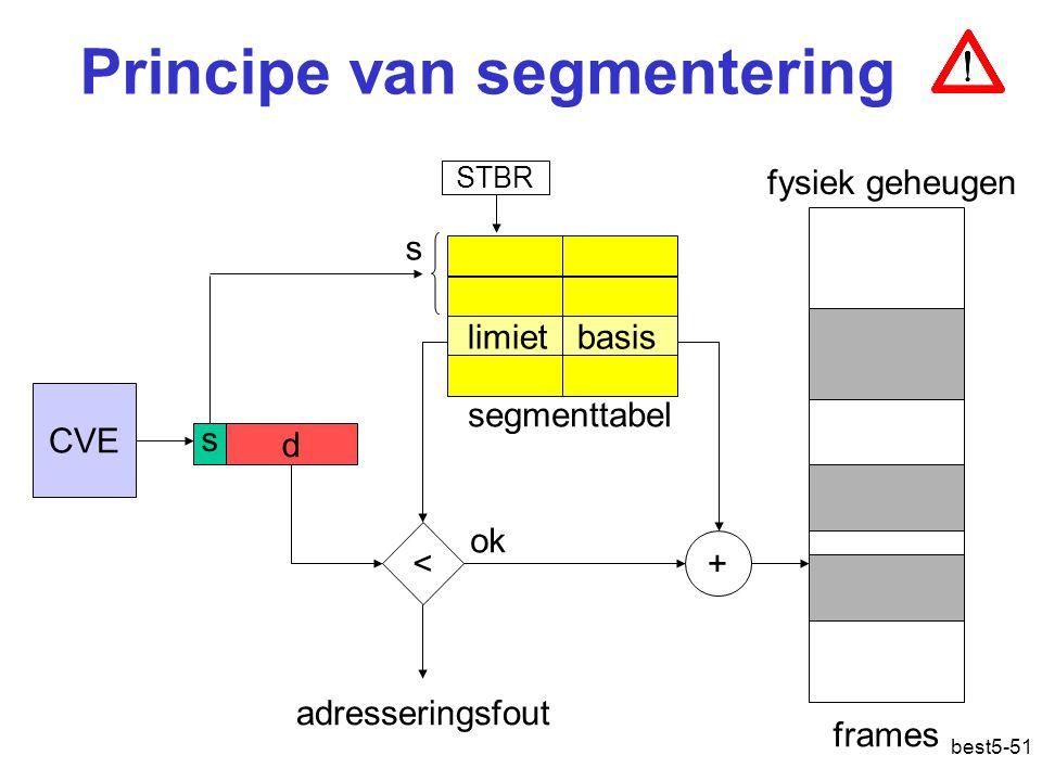best5-51 Principe van segmentering CVE s d segmenttabel frames fysiek geheugen limiet basis < s adresseringsfout + STBR ok