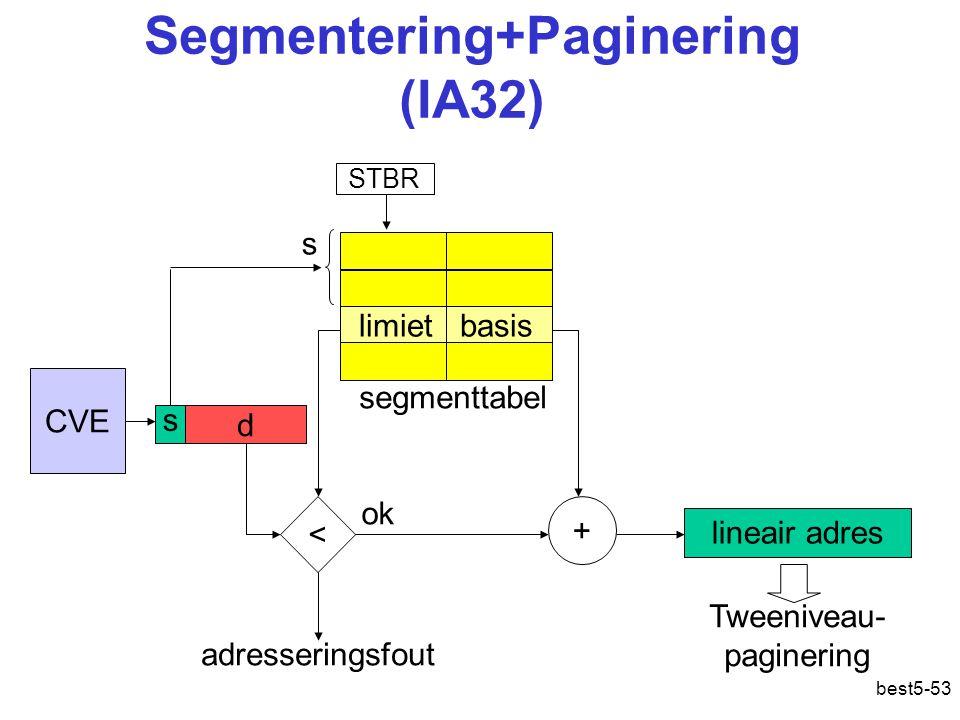 best5-53 Segmentering+Paginering (IA32) CVE s d segmenttabel limiet basis < s adresseringsfout STBR ok + lineair adres Tweeniveau- paginering Adres: lineair