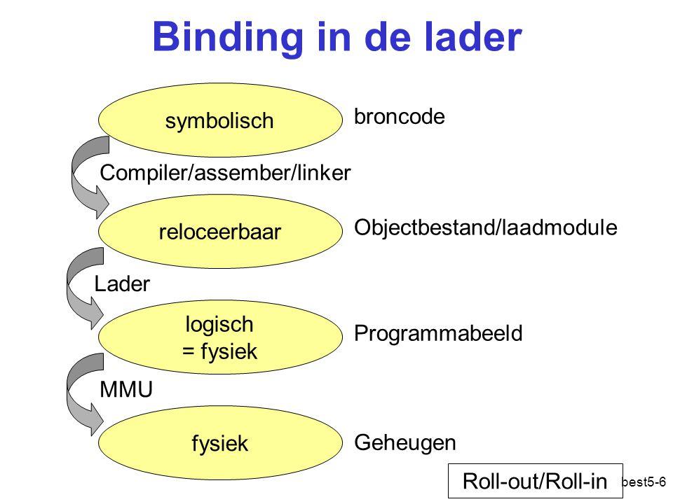best5-6 Binding in de lader symbolisch reloceerbaar logisch = fysiek fysiek Compiler/assember/linker Lader MMU broncode Objectbestand/laadmodule Programmabeeld Geheugen Roll-out/Roll-in Adres: logisch