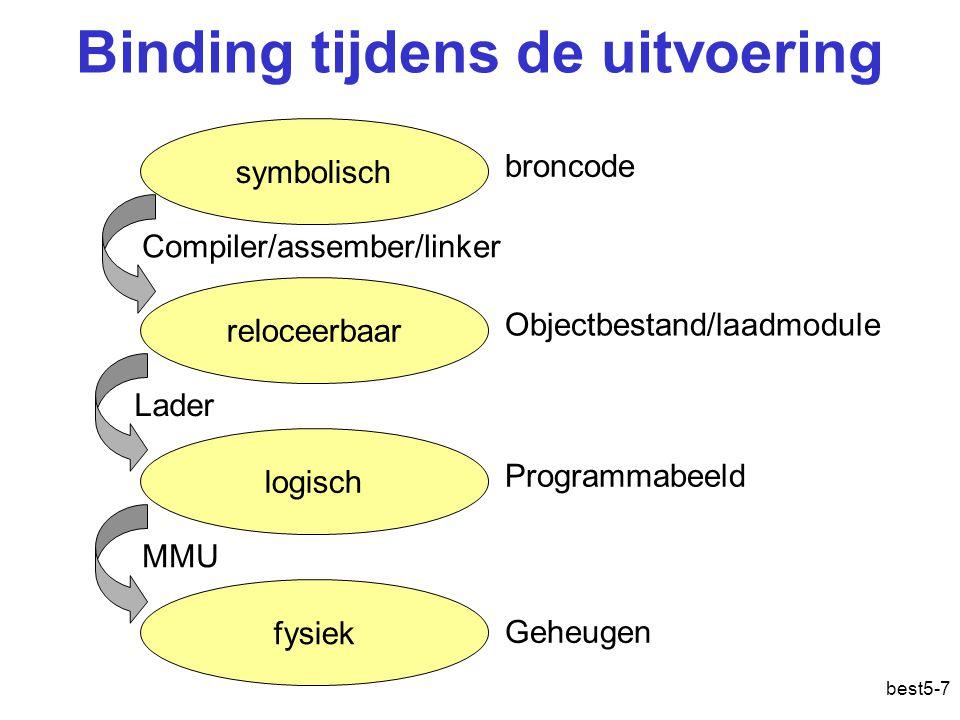 best5-7 Binding tijdens de uitvoering symbolisch reloceerbaar logisch fysiek Compiler/assember/linker Lader MMU broncode Objectbestand/laadmodule Programmabeeld Geheugen : fysiek: fys