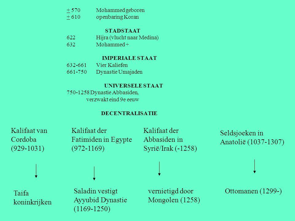 + 570 Mohammed geboren + 610 openbaring Koran STADSTAAT 622 Hijra (vlucht naar Medina) 632 Mohammed + IMPERIALE STAAT 632-661 Vier Kaliefen 661-750 Dy