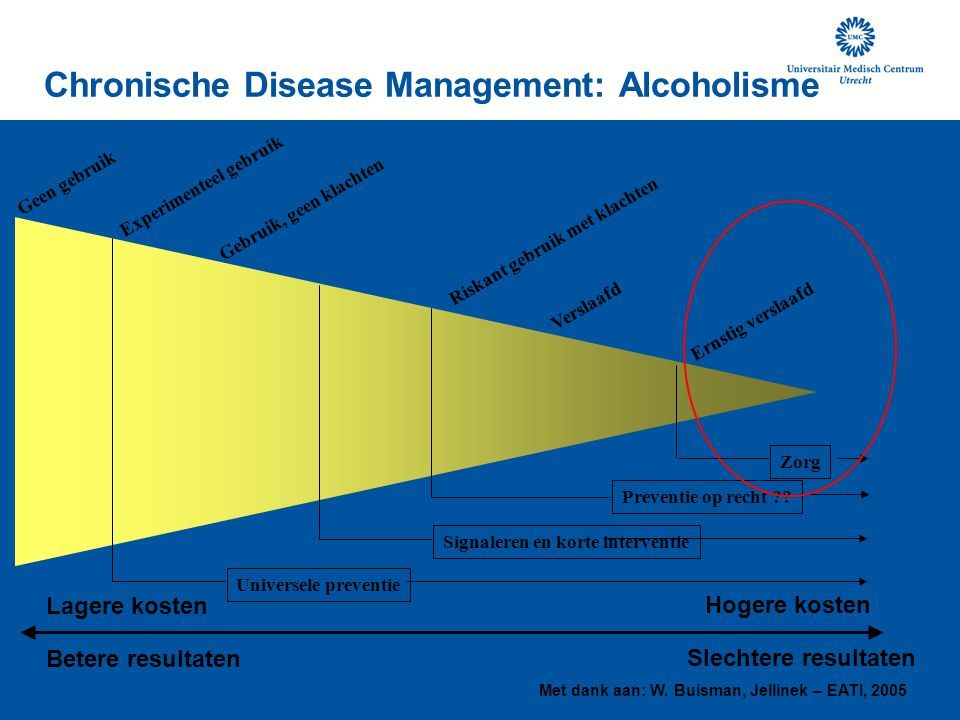 Chronische Disease Management: Alcoholisme Geen gebruik Experimenteel gebruik Gebruik, geen klachten Riskant gebruik met klachten Verslaafd Ernstig verslaafd Zorg Preventie op recht ?.