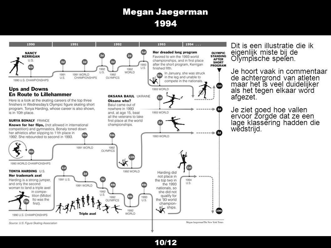 10/12 Megan Jaegerman 1994 Dit is een illustratie die ik eigenlijk miste bij de Olympische spelen. Je hoort vaak in commentaar de achtergrond van atle
