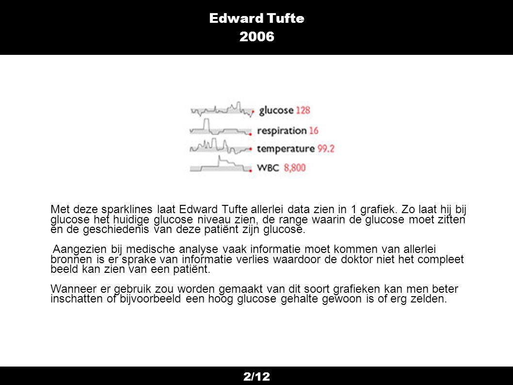 2/12 Edward Tufte 2006 Met deze sparklines laat Edward Tufte allerlei data zien in 1 grafiek. Zo laat hij bij glucose het huidige glucose niveau zien,