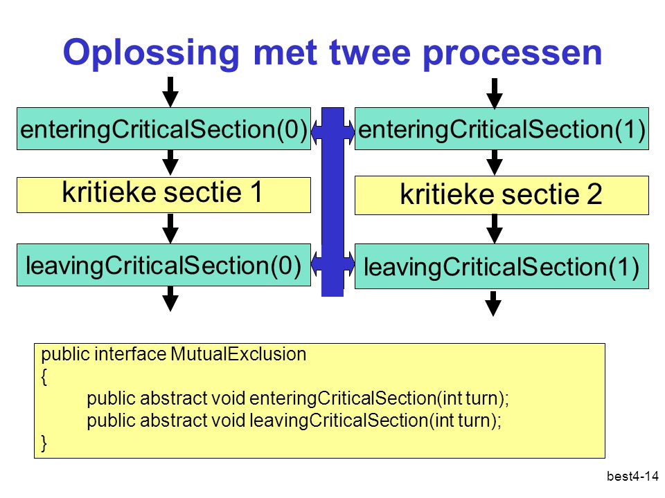 best4-14 Oplossing met twee processen enteringCriticalSection(0) leavingCriticalSection(0) kritieke sectie 1 kritieke sectie 2 enteringCriticalSection(1) leavingCriticalSection(1) public interface MutualExclusion { public abstract void enteringCriticalSection(int turn); public abstract void leavingCriticalSection(int turn); }