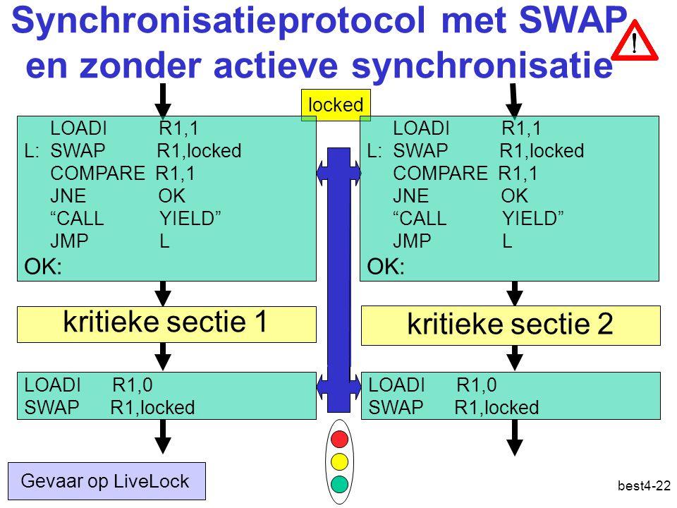 best4-22 Synchronisatieprotocol met SWAP en zonder actieve synchronisatie locked LOADI R1,0 SWAP R1,locked kritieke sectie 1 kritieke sectie 2 LOADI R1,0 SWAP R1,locked LOADI R1,1 L: SWAP R1,locked COMPARE R1,1 JNE OK CALL YIELD JMP L OK: LOADI R1,1 L: SWAP R1,locked COMPARE R1,1 JNE OK CALL YIELD JMP L OK: Gevaar op LiveLock