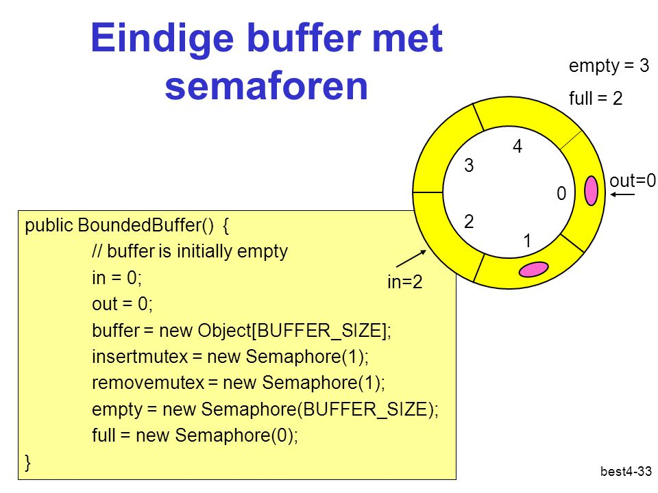 best4-33 Eindige buffer met semaforen public BoundedBuffer() { // buffer is initially empty in = 0; out = 0; buffer = new Object[BUFFER_SIZE]; insertm