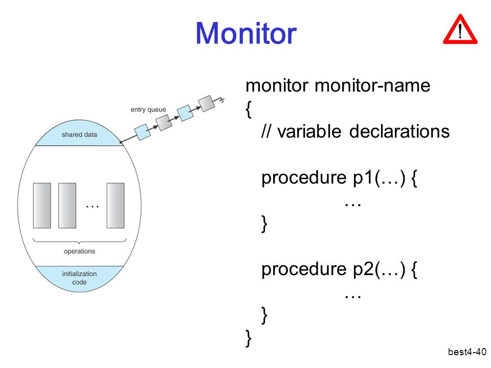best4-40 Monitor monitor monitor-name { // variable declarations procedure p1(…) { … } procedure p2(…) { … }