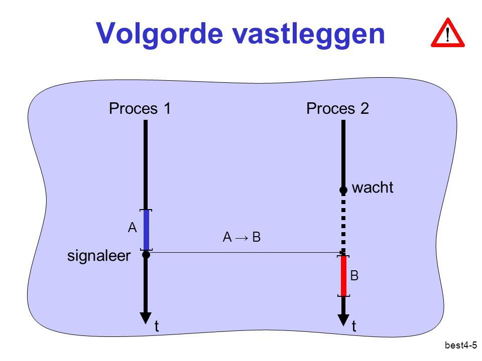 best4-5 Volgorde vastleggen Proces 1Proces 2 wacht signaleer tt [ [ A [ [ B A → B