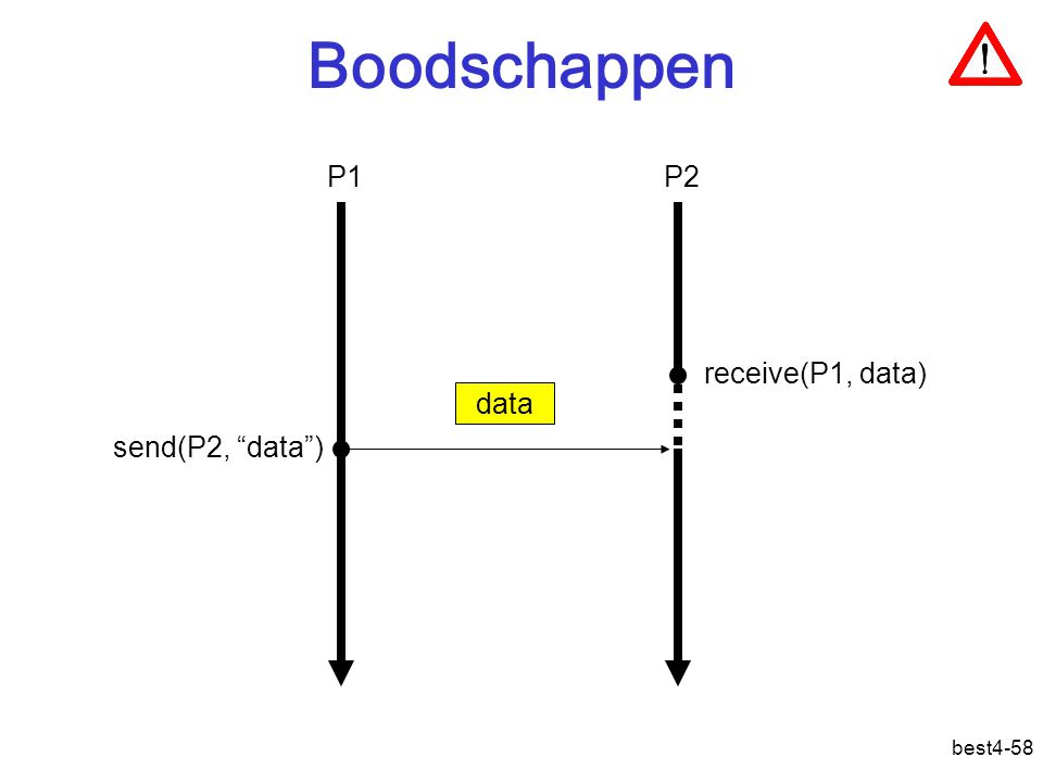 "best4-58 Boodschappen data send(P2, ""data"") receive(P1, data) P1P2"