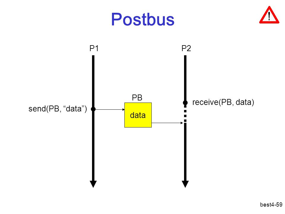 best4-59 Postbus data send(PB, data ) receive(PB, data) PB P1P2