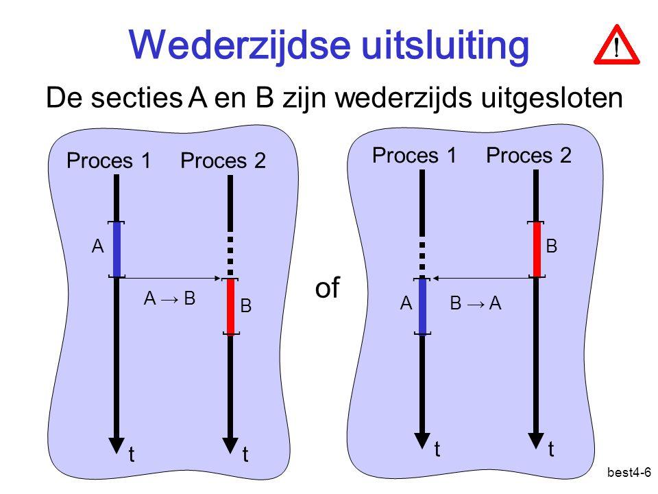 best4-7 Gebruik van gemeenschappelijke data load r1, teller add r1, 1 store teller, r1 load r1, teller sub r1, 1 store teller, r1 tt [ [ [ [ A: teller ++ B: teller-- A → B Draad 1Draad 2 teller raceconditie