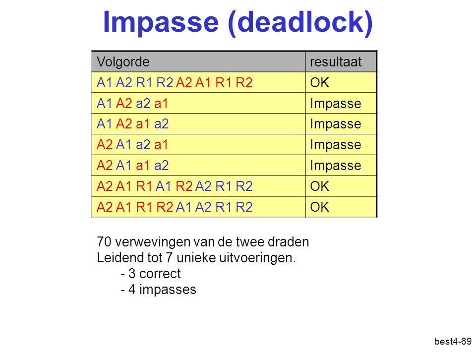 best4-69 Impasse (deadlock) Volgorderesultaat A1 A2 R1 R2 A2 A1 R1 R2OK A1 A2 a2 a1Impasse A1 A2 a1 a2Impasse A2 A1 a2 a1Impasse A2 A1 a1 a2Impasse A2 A1 R1 A1 R2 A2 R1 R2OK A2 A1 R1 R2 A1 A2 R1 R2OK 70 verwevingen van de twee draden Leidend tot 7 unieke uitvoeringen.