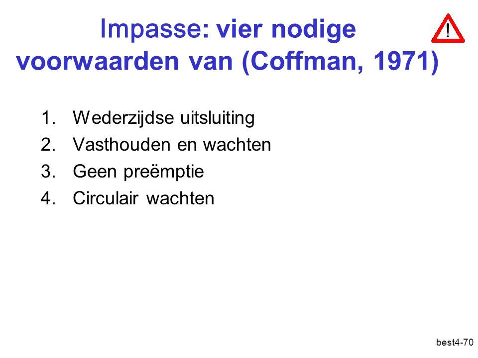 best4-70 Impasse : vier nodige voorwaarden van (Coffman, 1971) 1.Wederzijdse uitsluiting 2.Vasthouden en wachten 3.Geen preëmptie 4.Circulair wachten