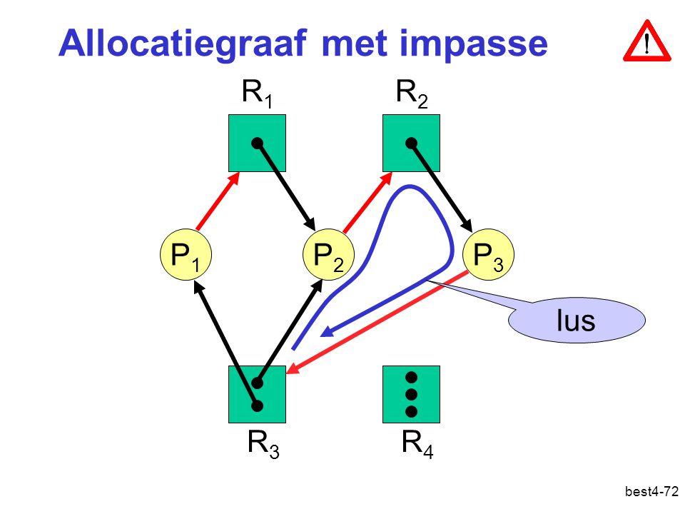 best4-72 P1P1 P2P2 P3P3 R1R1 R2R2 R3R3 R4R4 lus Allocatiegraaf met impasse