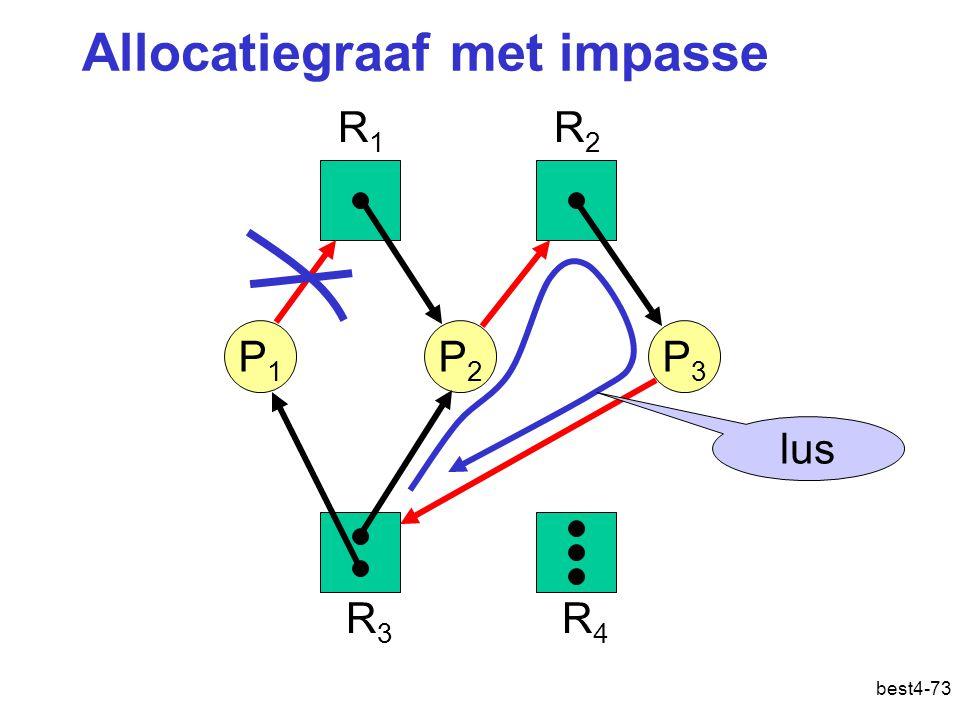 best4-73 P1P1 P2P2 P3P3 R1R1 R2R2 R3R3 R4R4 Allocatiegraaf met impasse lus